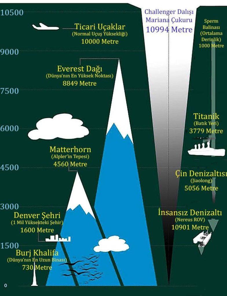 Mariana çukurunun oluşumunu kıyaslama yapıyor. Kıyaslanan uçak, everest dağı, bulut, titanik, denizaltı, şehir