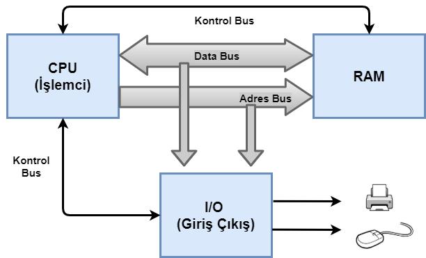 Bilgisayar mimarisi cpu,ram ve giriş çıkış birimi arasında veri alışverişi