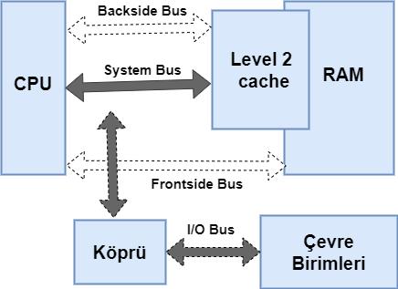 Veriyolları anakart üzerinden veri alışverişi ssağlar. Bu yöntemede BUS sistemi denir.