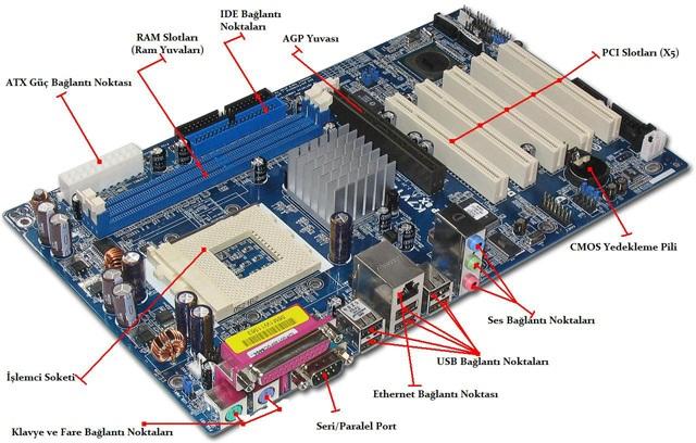 Anakart üzerinde RAM,PCI slotları, İşlemci Soketi, klavye faresoketleri ethernet bağlantı noktası ses bağlantı noktaları vb. gösteriyor.