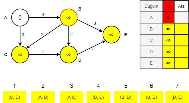 Bellman-Ford algoritması aşama 0