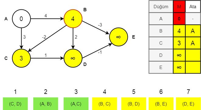 Bellman-Ford algoritması aşama 1