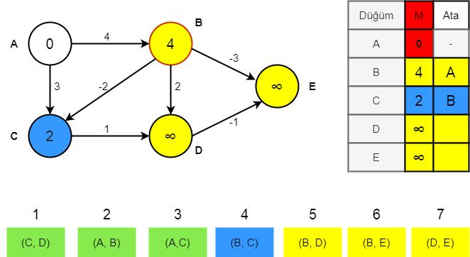 Bellman-Ford algoritması aşama 2