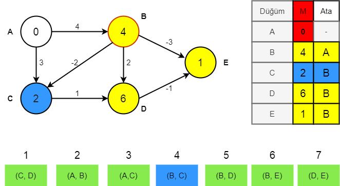Bellman-Ford algoritması aşama 3