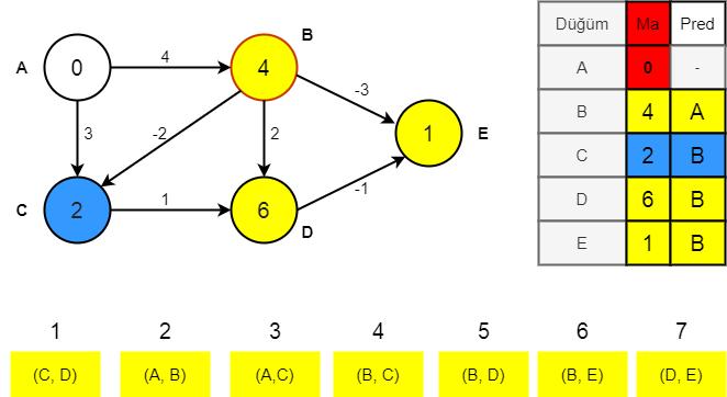Bellman-Ford algoritması aşama 4