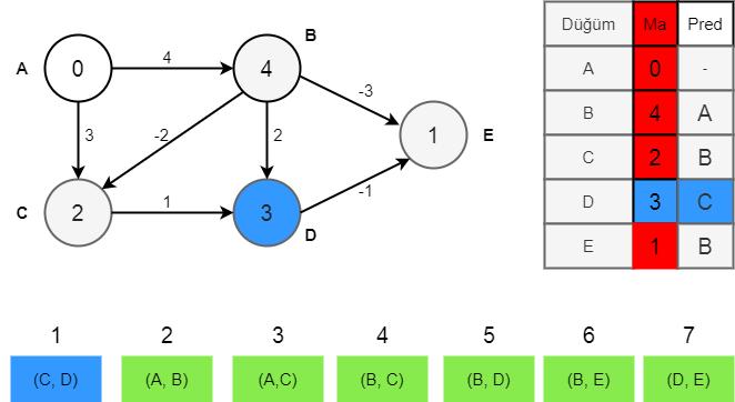 Bellman-Ford algoritması aşama 5