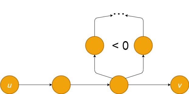 Bellman-Ford algoritması Negatif ağırlık çevrimi graflar üzerinde çalışır.