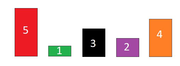 Sıralama Algoritmaları (Sorting Algorithms)